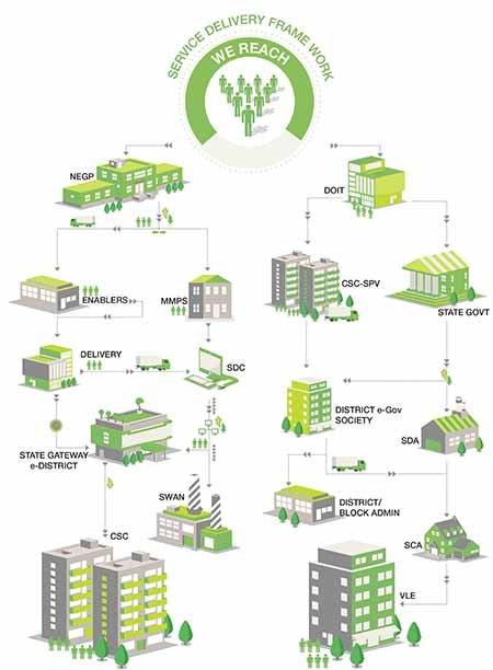 UPCSC | CSC - Common Service Centre | Jan Seva Kendra | VLE | G2C